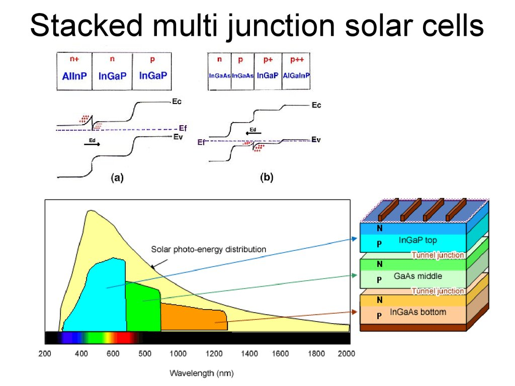 Lecture 11 Pv1 Solar Photovoltaics Aua Solar System