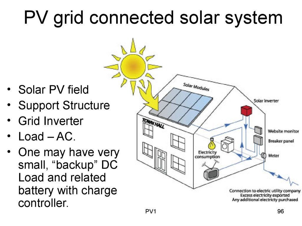 Pv System Ppt On Grid Connected Diagram As Well Hybrid Solar Power In Addition Tie Images Renewable Energy