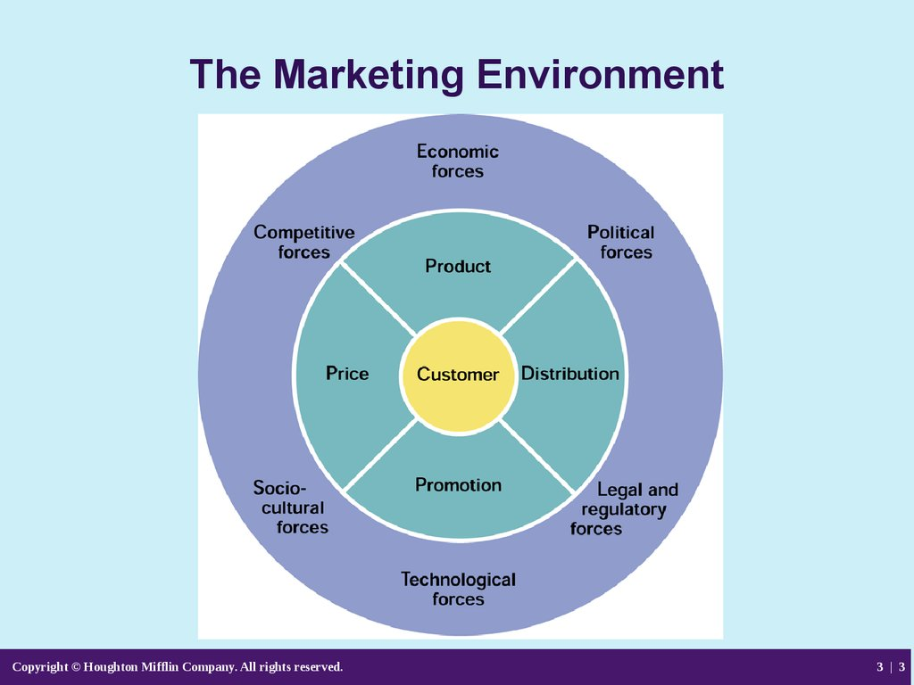 04 analyzing the marketing environment Analyzing the marketing environment micro-environment macro-environemnt   and practices of marketing by jobber, d 4th edition, mcgraw hill international.