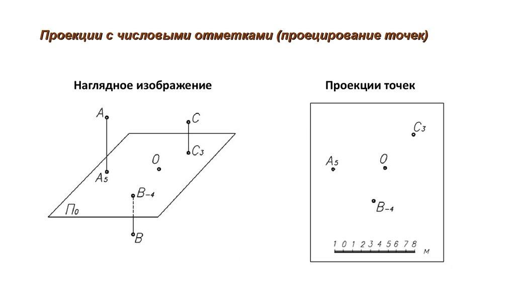 Проекции точки а с рисунками