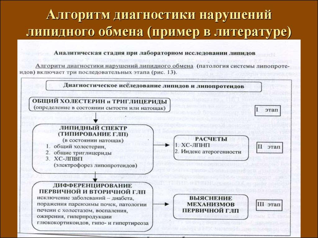 Презентация на тему:  нарушения углеводного обмена