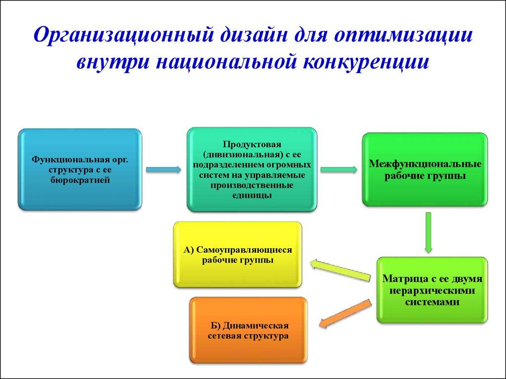 Типы организационного дизайна