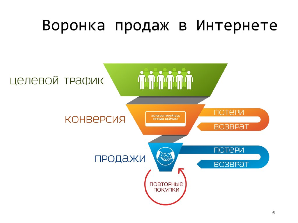 стратегии продаж интернет бизнес