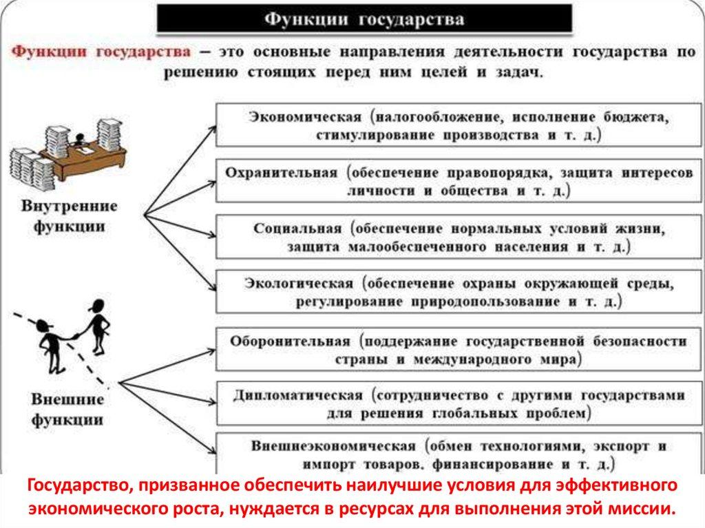 Цели соотношение государства и права курсовая работа База фотографий Финансовые ресурсы предприятия курсовая работа п