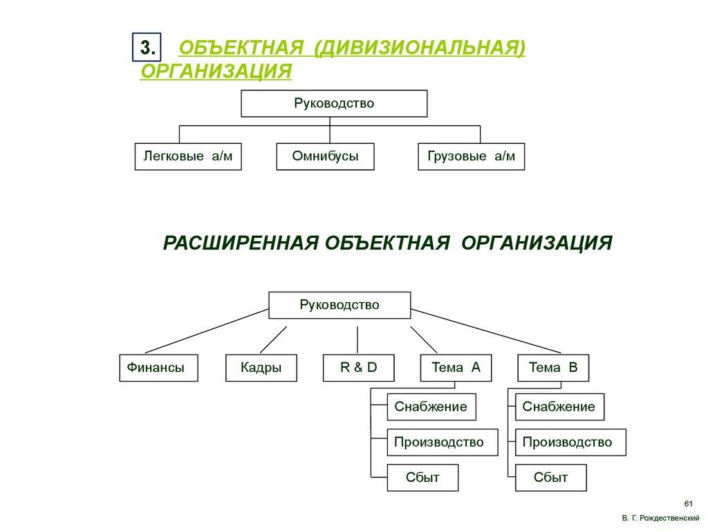 Проблемы Руководства Организацией. - фото 7