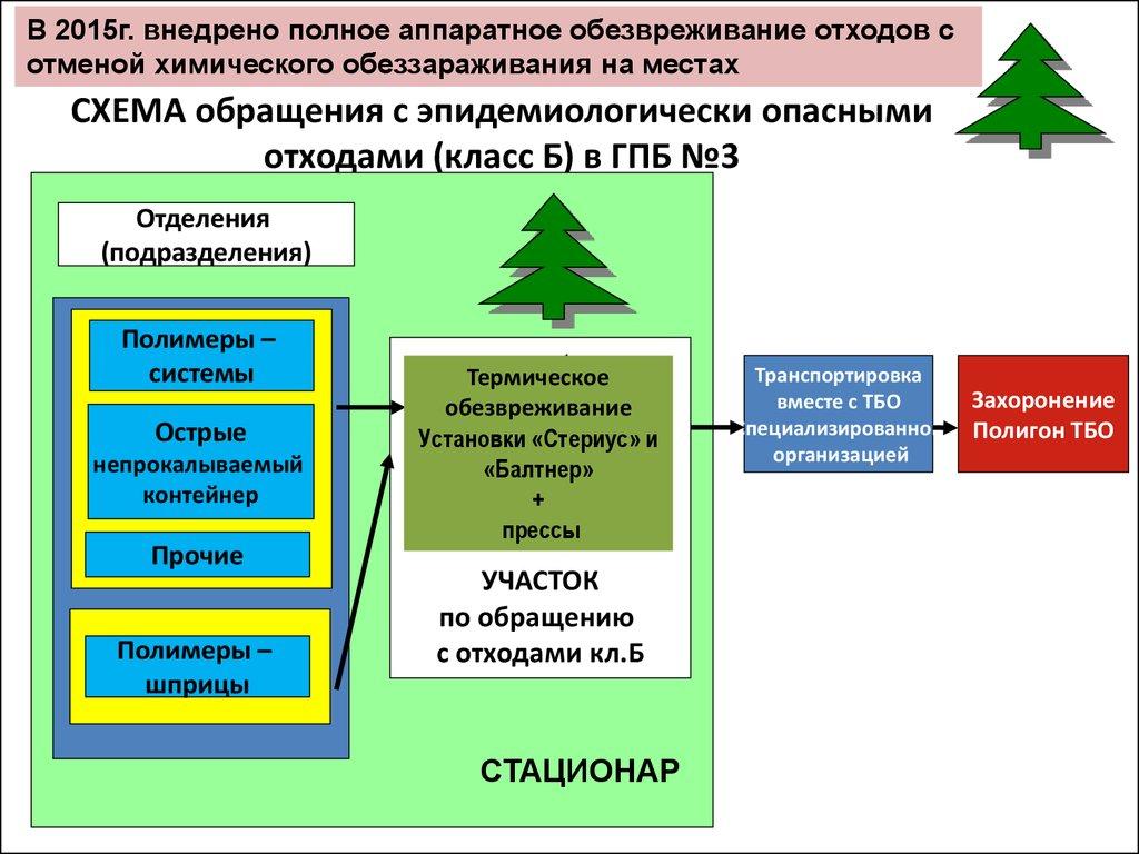 схема движения отходов в лпу