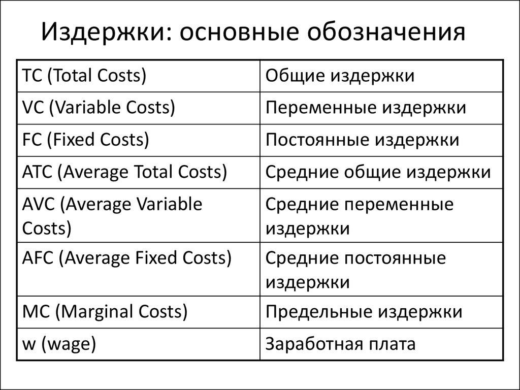 Производство и издержки реферат скачать Производство и издержки реферат скачать В Последние возникают коль валовой доход не покрывает всей суммы издержек предпринимателя т 9 9