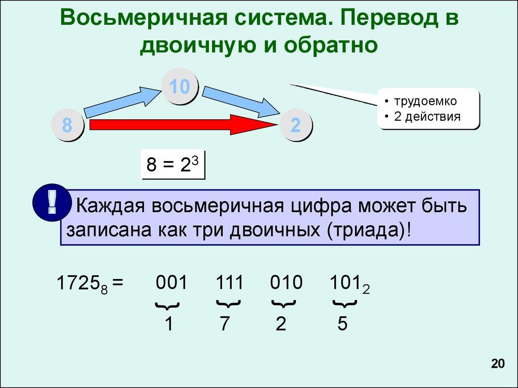 Сложение в двоичной системе счисления: 0+0=0 0+1=1 1+0=1 1+1= 1 0 2 1 + 1 + 1 = 1 1 2 перенос сложение в