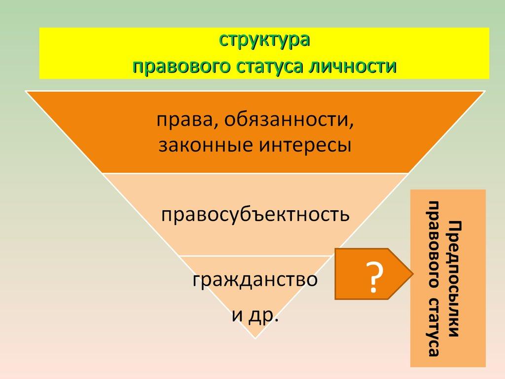 структура правового статуса личности кратко