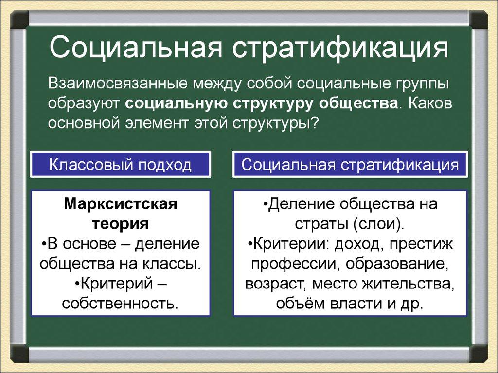 Понятие и элементы социальной структуры общества