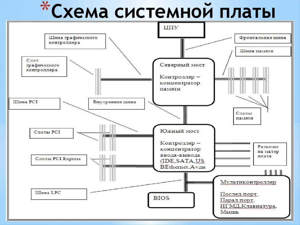 Блок схема системной платы
