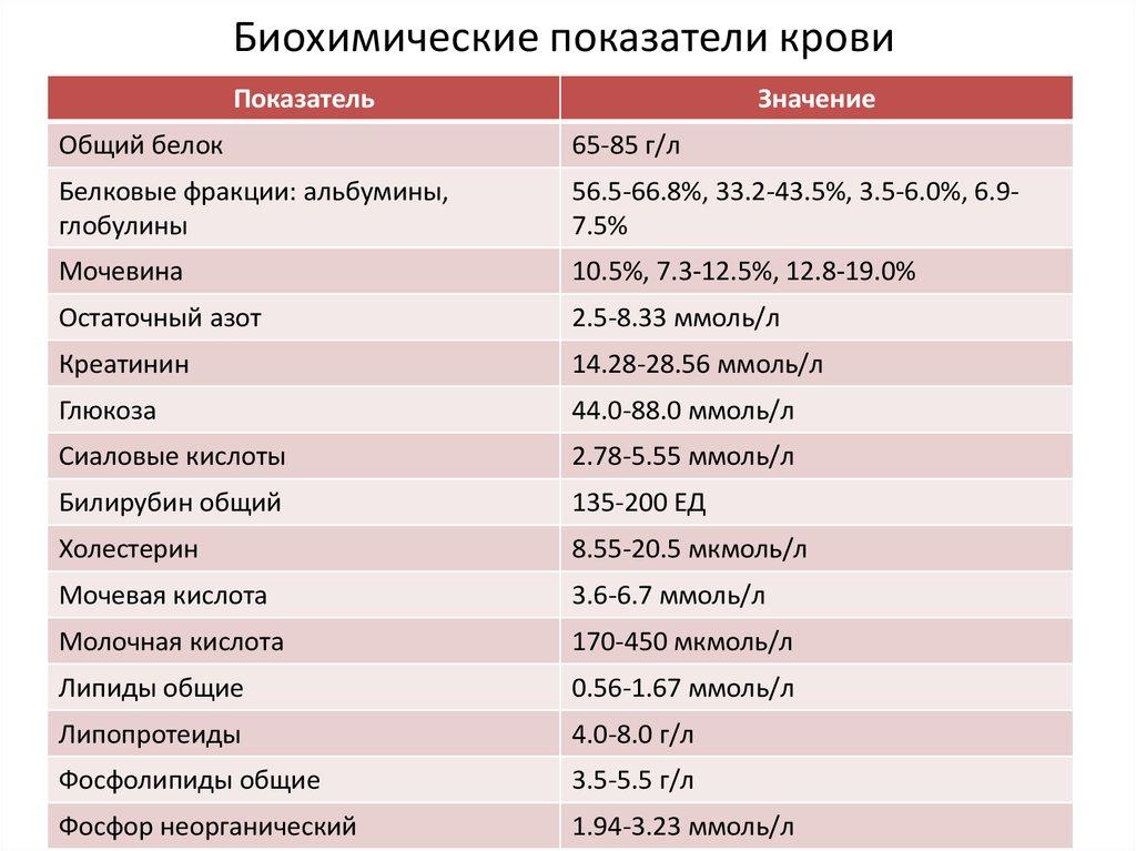 Биохимия крови беременной норма и расшифровка 67