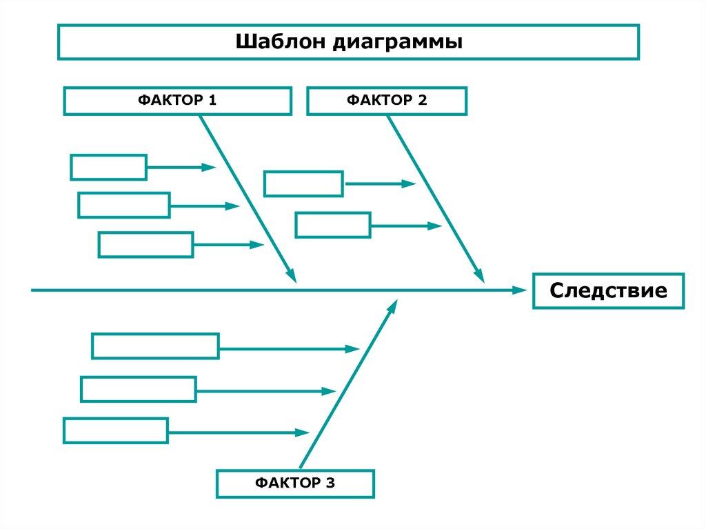 схема исикава (диаграмма причин и результатов)