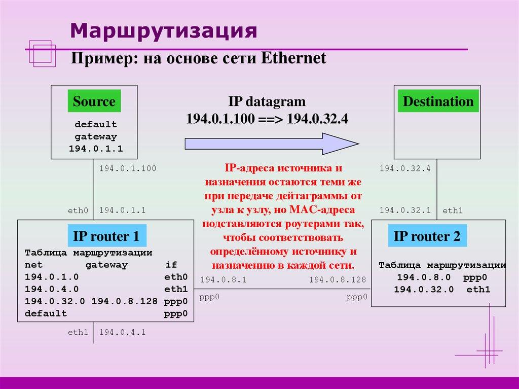 Маршрутизация в сети интернет - презентация онлайн