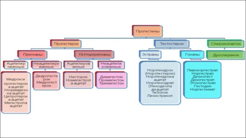 клиническая фармакология статины