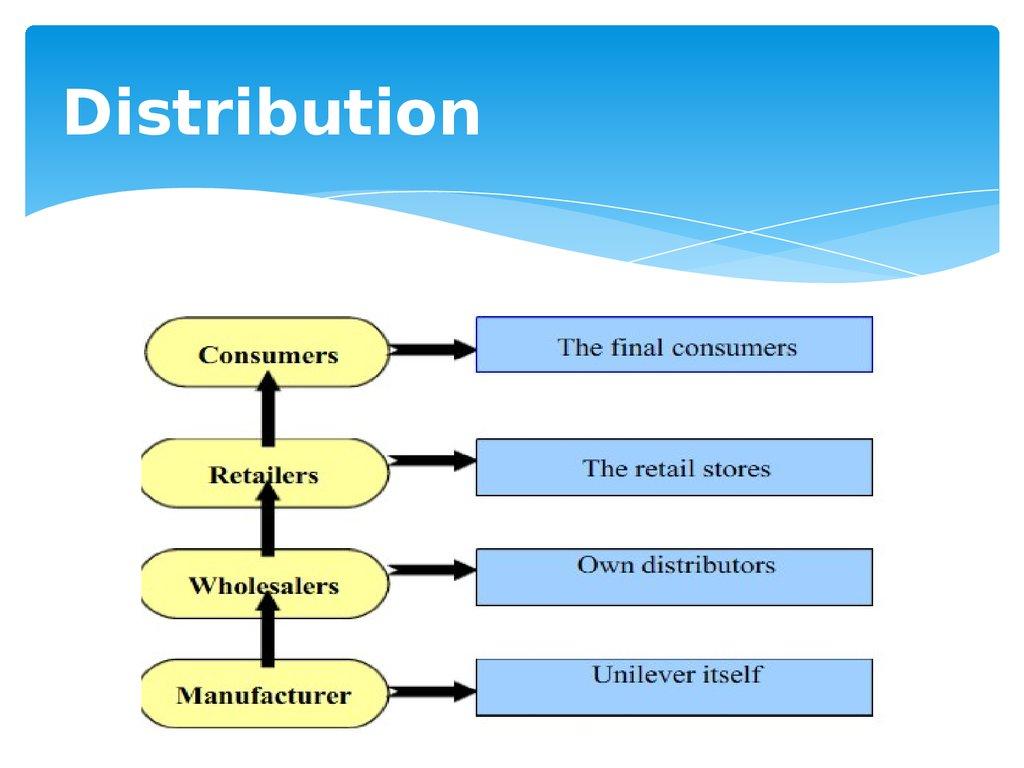 Unilever Marketing Aspects Of Dove Online Presentation