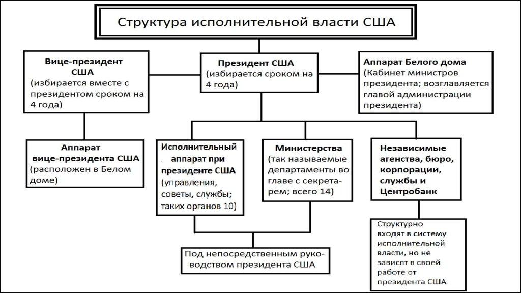 характеристика правового статуса президента