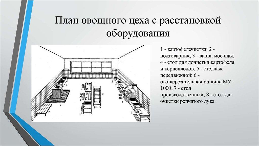 Пособие к СНиП 2080289 Проектирование предприятий