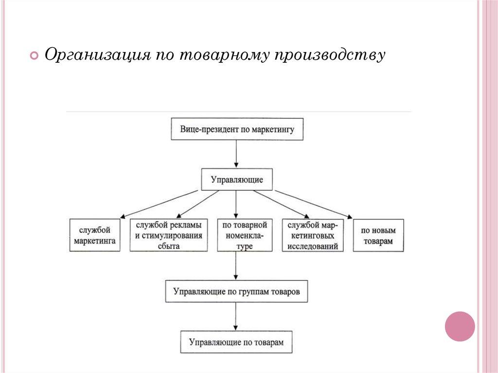 процесс управления курсовая
