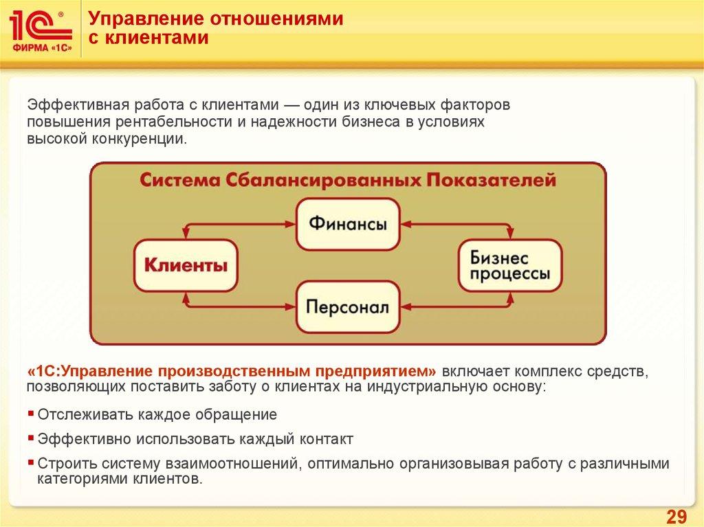 Управленческие отношение в фирме