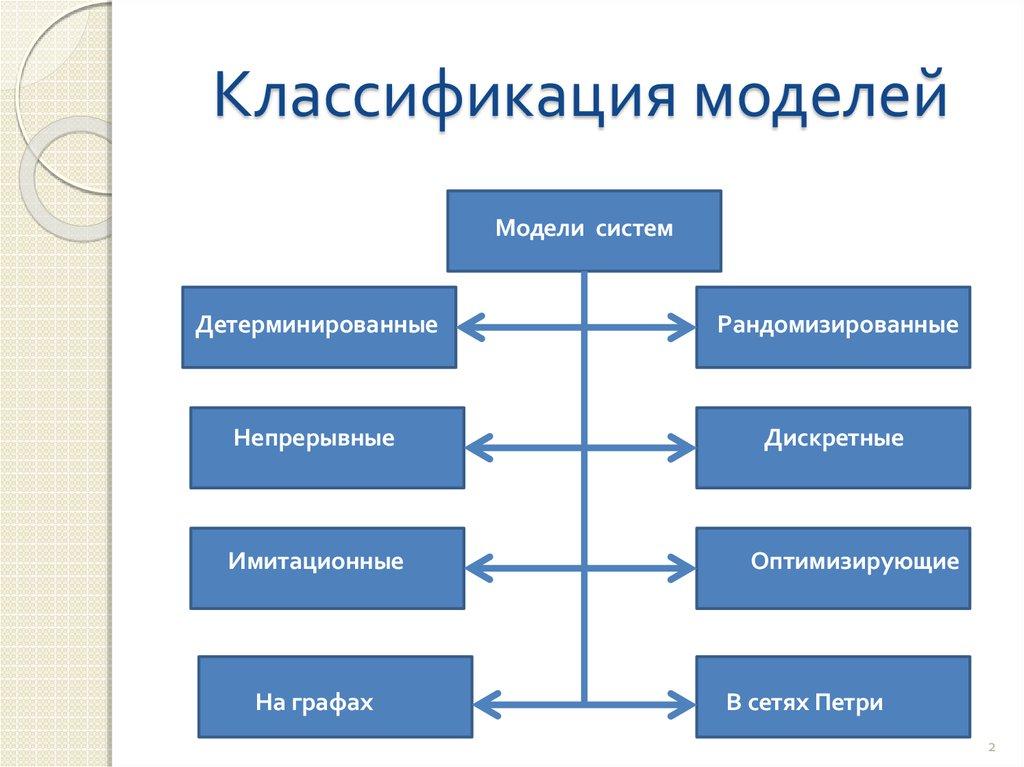моделирование систем массового обслуживания реферат