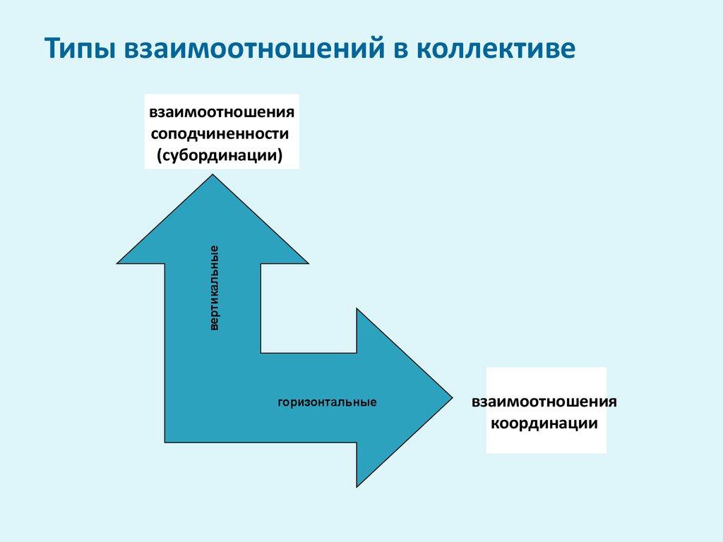 Рисунок типы взаимоотношений
