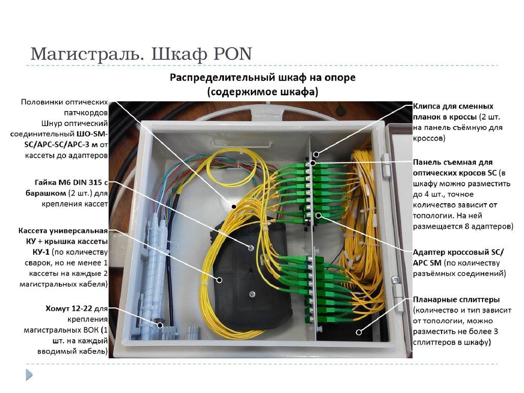 Схема подключения по технологии pon