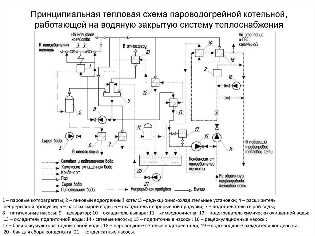 пароводогрейная котельная схема