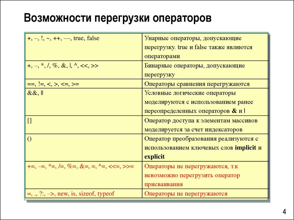 С++ перегрузка бинарных operators и c++ для начинающих символьный массив
