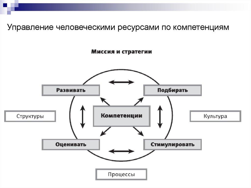 Иллюстрации к стратегический менеджмент