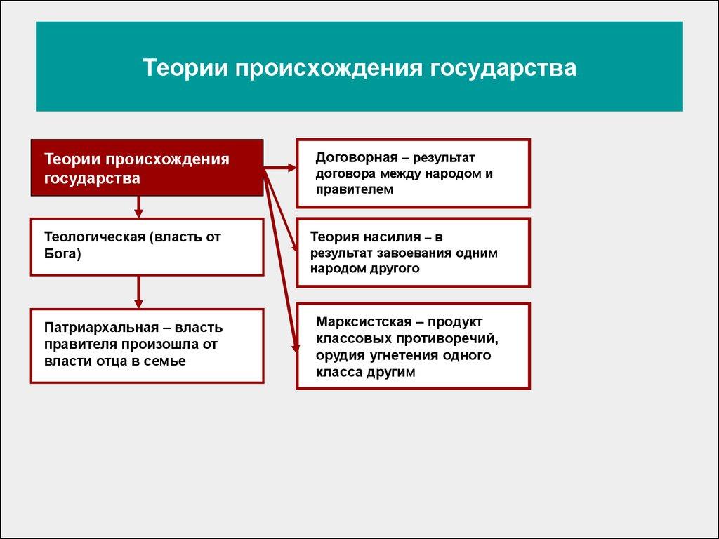 Политическая жизнь в россии таблица