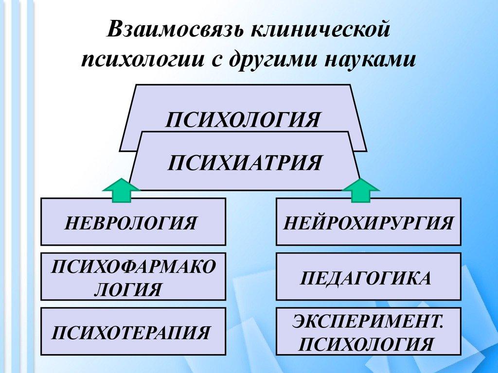Психология и ее отношение с другими науками