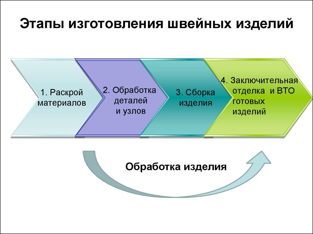 Барнаульский трамвай Википедия