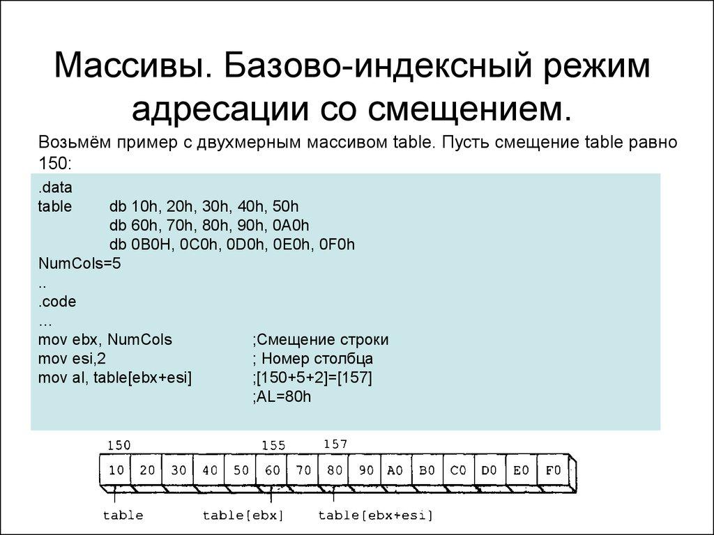 деление со знаком ассемблер