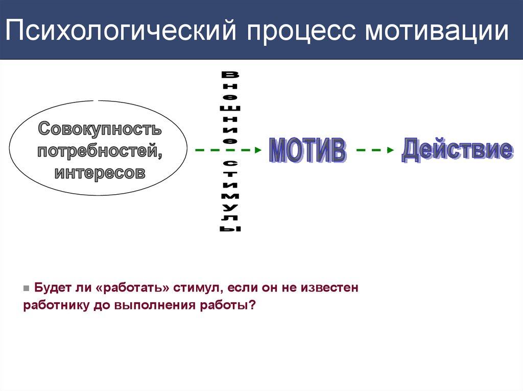 Система Мотивации Персонала пример