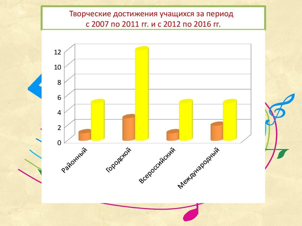 Конкурс методических работ дополнительное образование