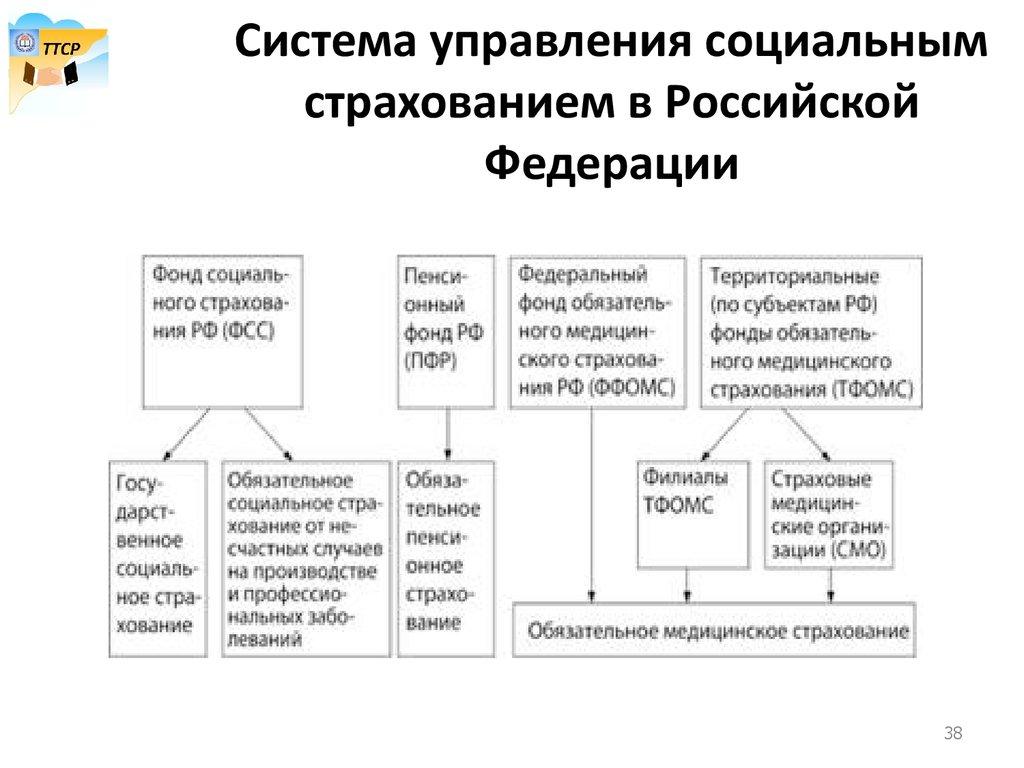 Курсовая работа Фонд социального страхования Российской Федерации  Курсовая работа фонд социального страхования российской федерации