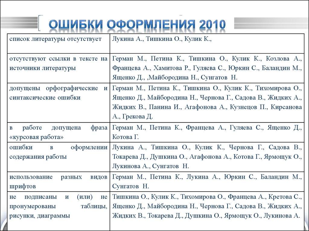 правила оформления реферата гост 2017