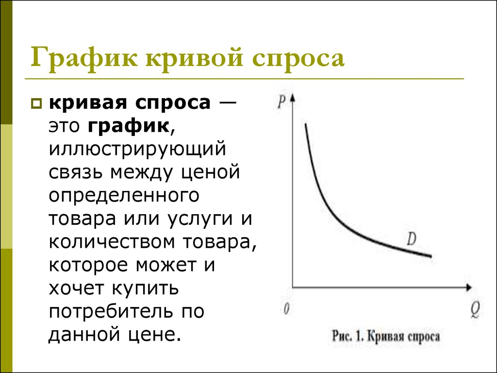 рыночный спрос графики примеры