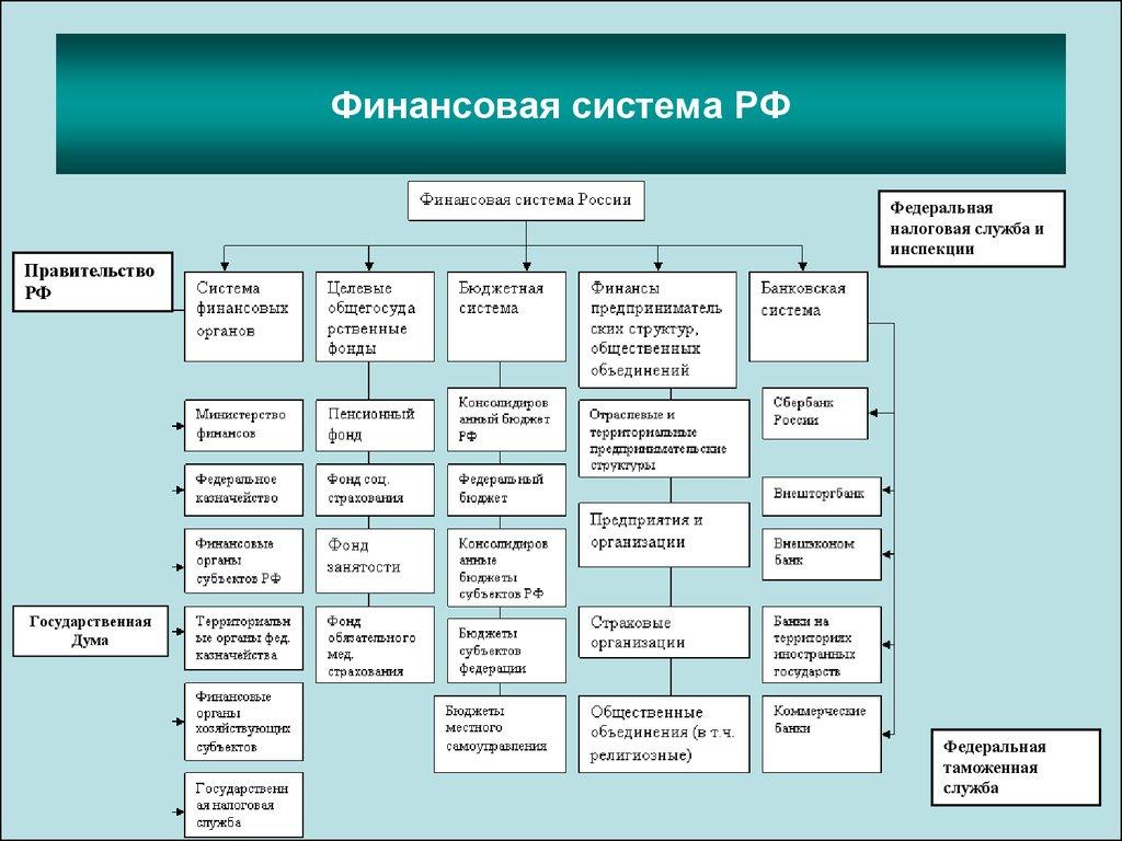 финансовая система состав схема