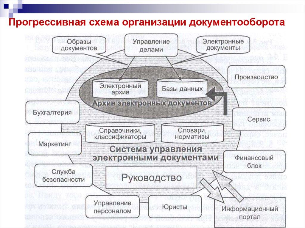 Электронный документооборот Электронный документооборот в организации реферат