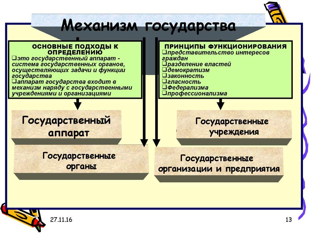 Теория государства и права реферат механизм государства  Выбор контента мероприятия и способов его освещения реферат