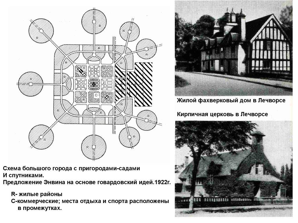 Пути развития архитектуры и дизайна