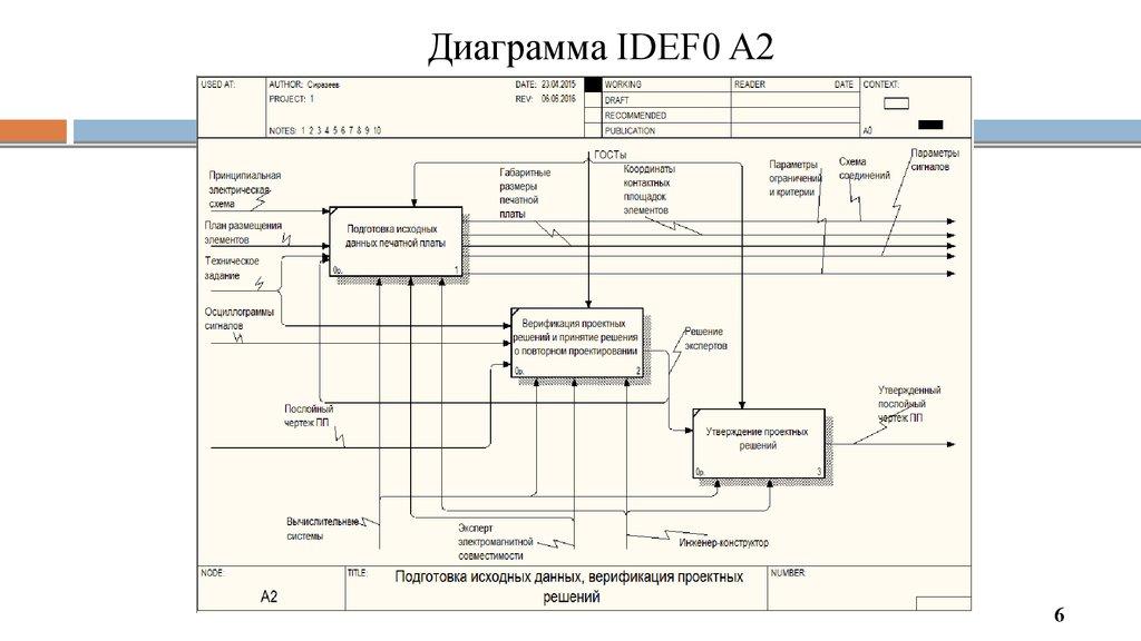 Диаграммы idef0 пример
