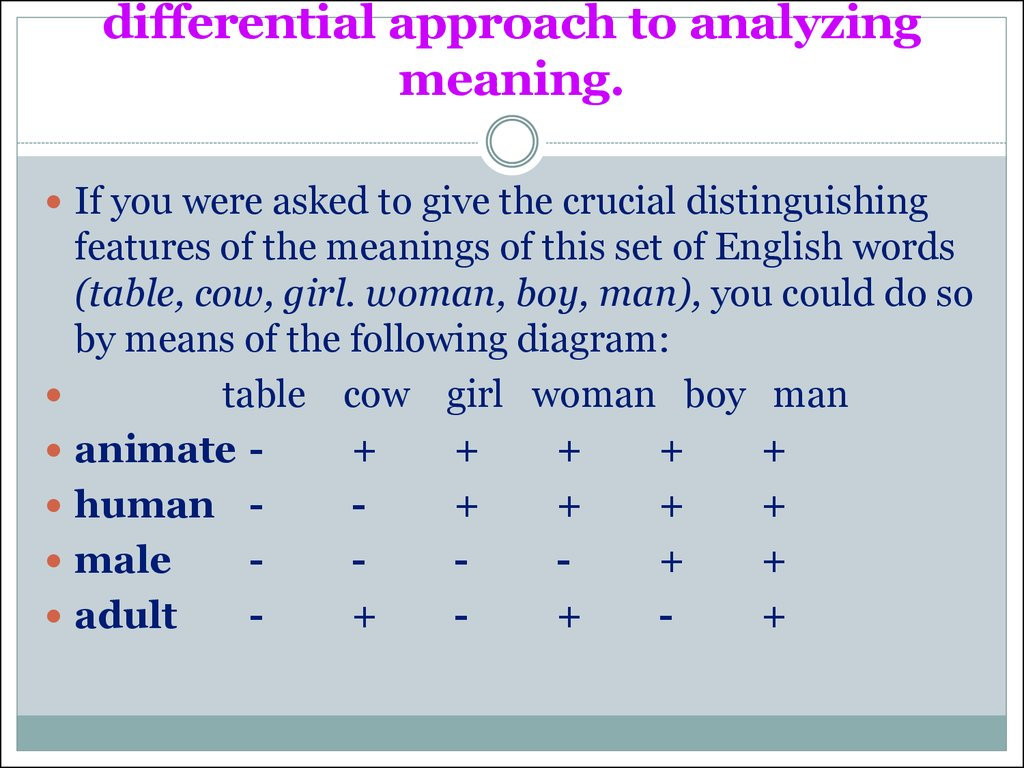 differential approach to analyzing meaning.