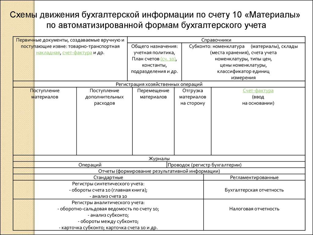 первичные и сводные документы схема