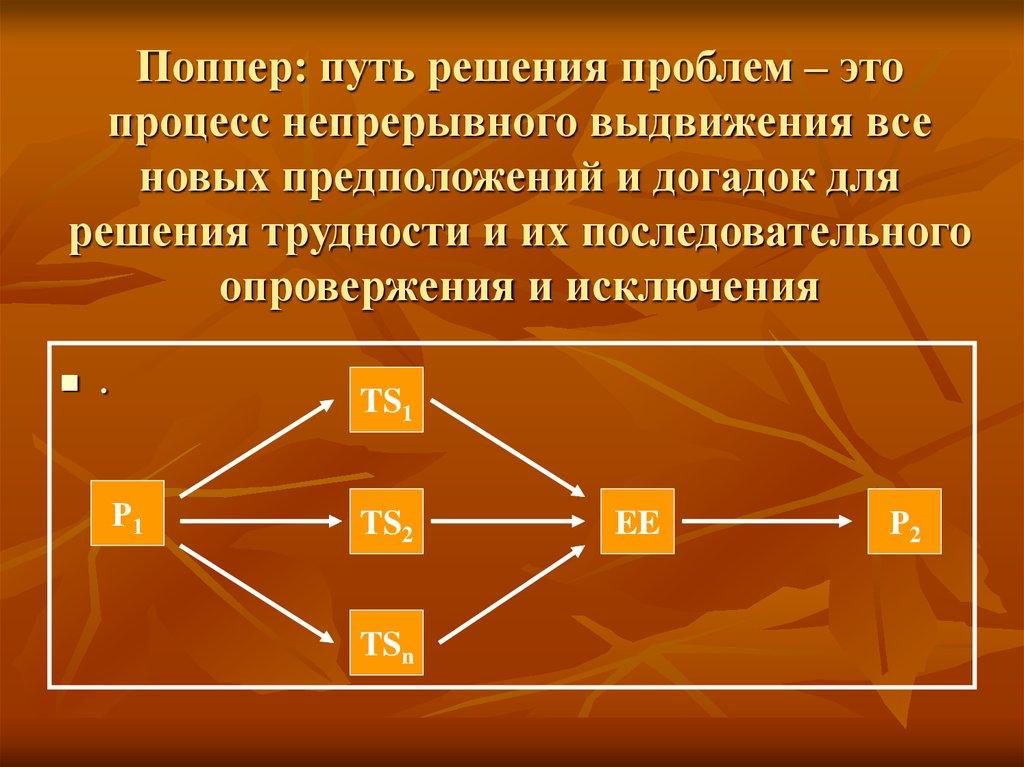 поппер к. предположения и опровержения