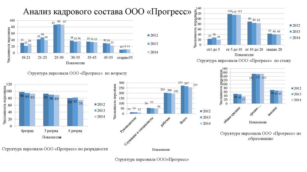 анализ состава и структуры имущества предприятия курсовая