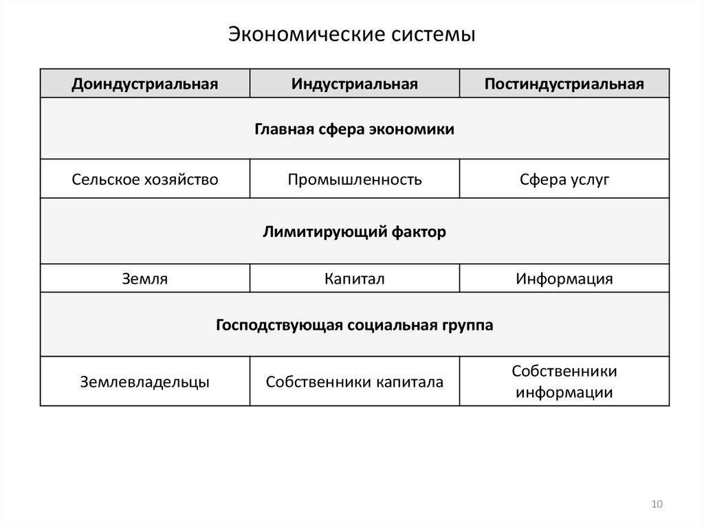 экономические субъекты реферат