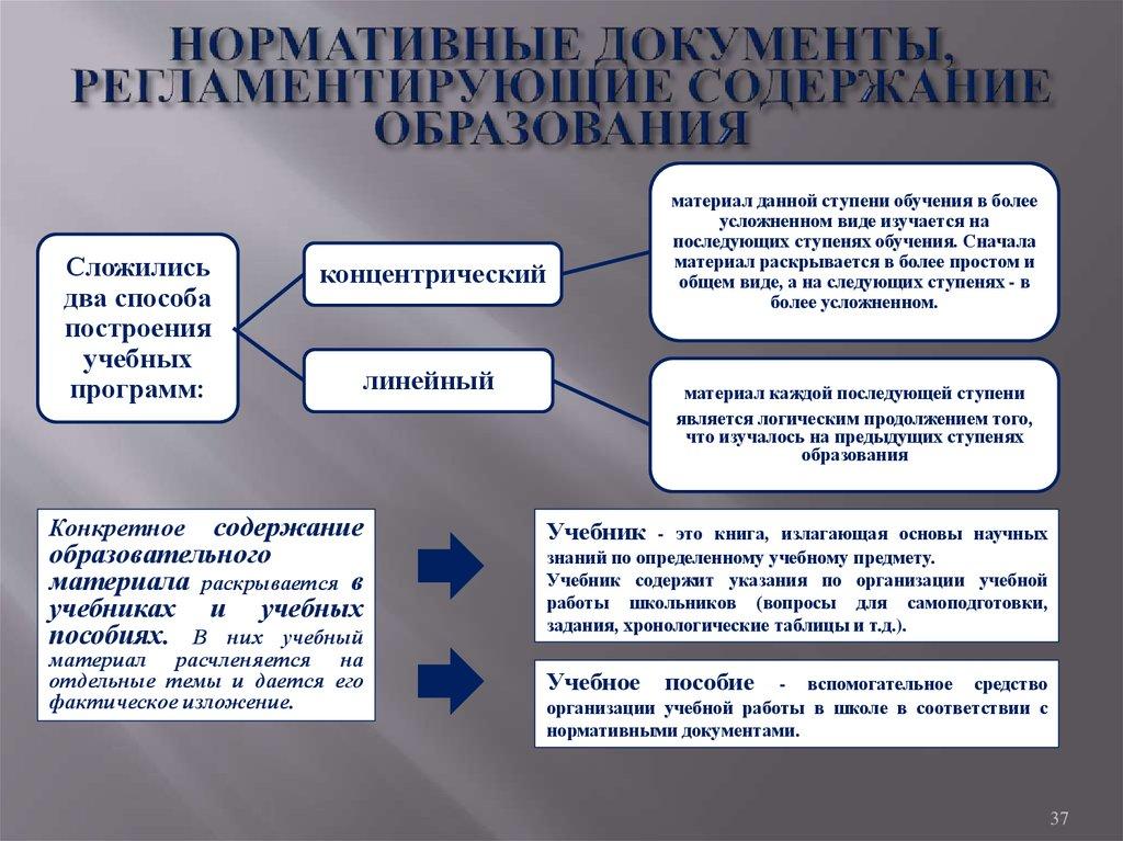 Основные нормативные документы по схеме